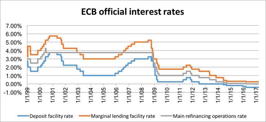 an overview of the ecb See what employees say it's like to work at european central bank salaries, reviews, and more - all posted by employees working at european central bank.